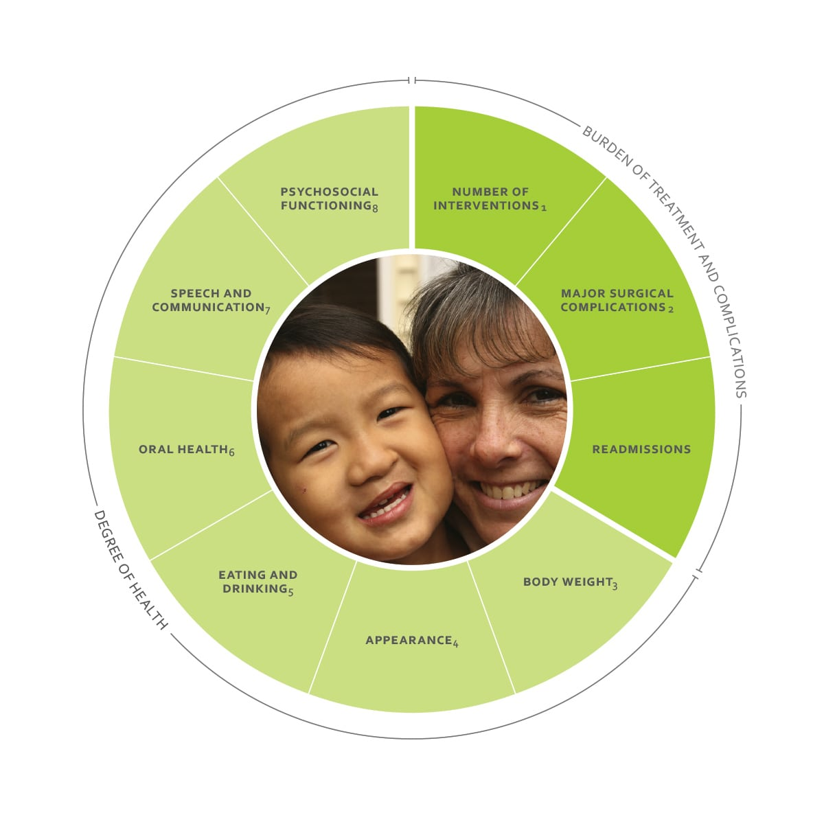 ICHOM Standard Sets Cleft Lip and Palate Outcomes Wheel