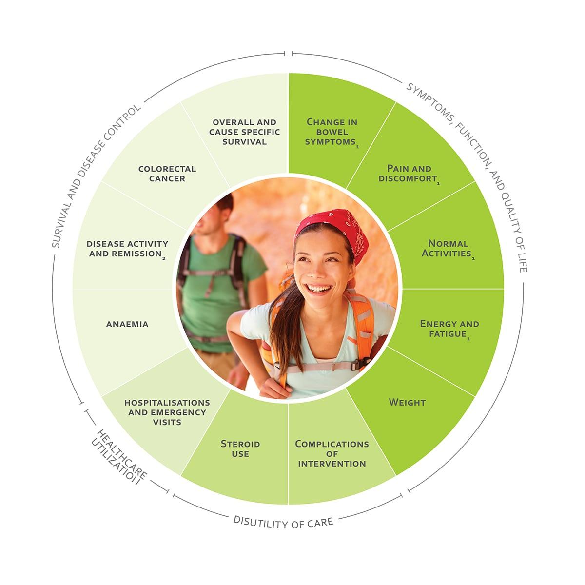 ICHOM Standard Sets Inflammatory Bowel Disease Outcomes Wheel
